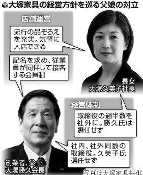 大塚家具の経営戦略.jpg